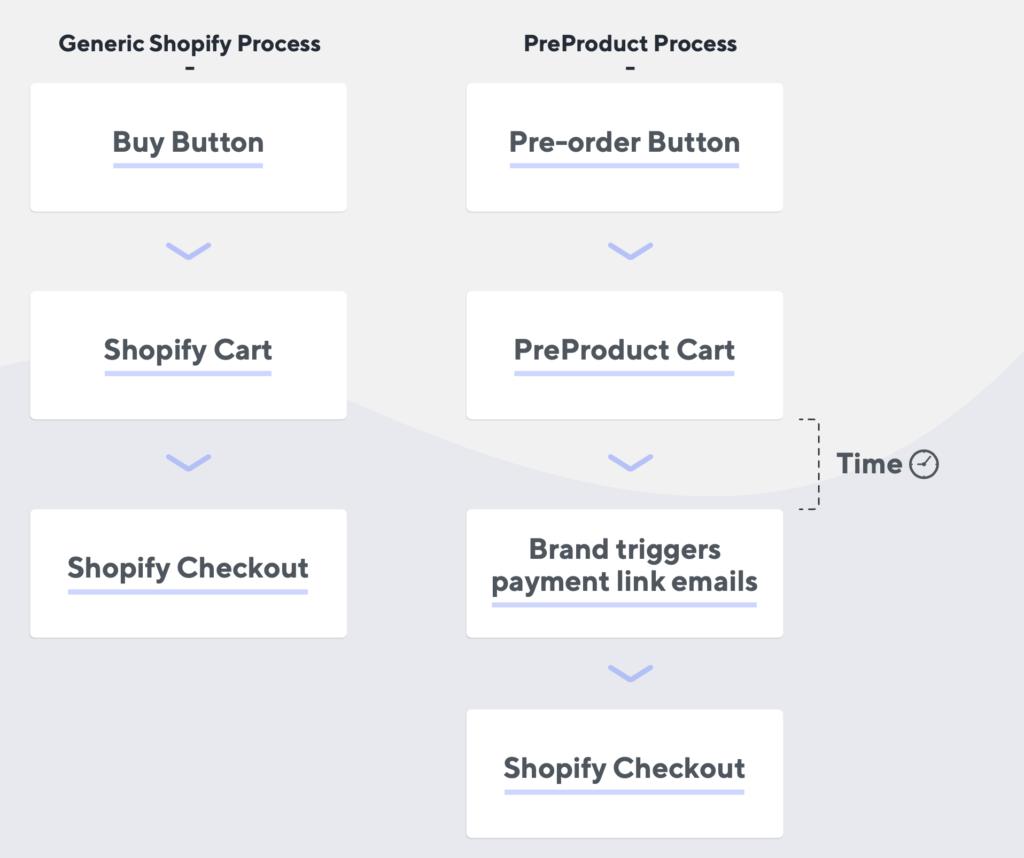 pre-order process